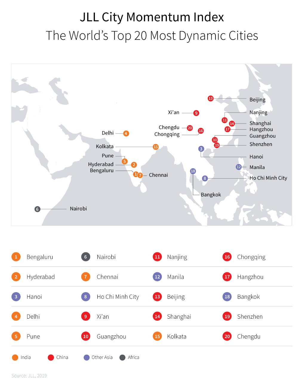 Chinese cities dominate the rankings in JLL's City Momentum