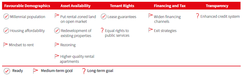 The rise of China's rental housing market