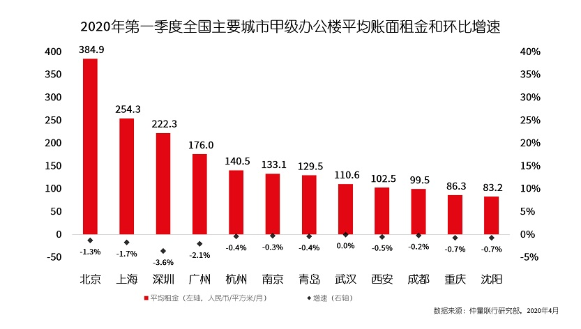 Data charts of Xian Q120 Office market review