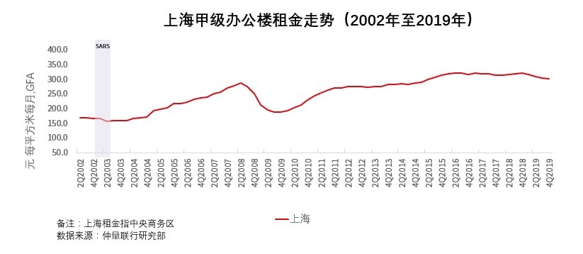 Shanghai Grade A office rents